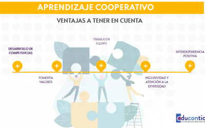 Aprendizaje CooperaTIC